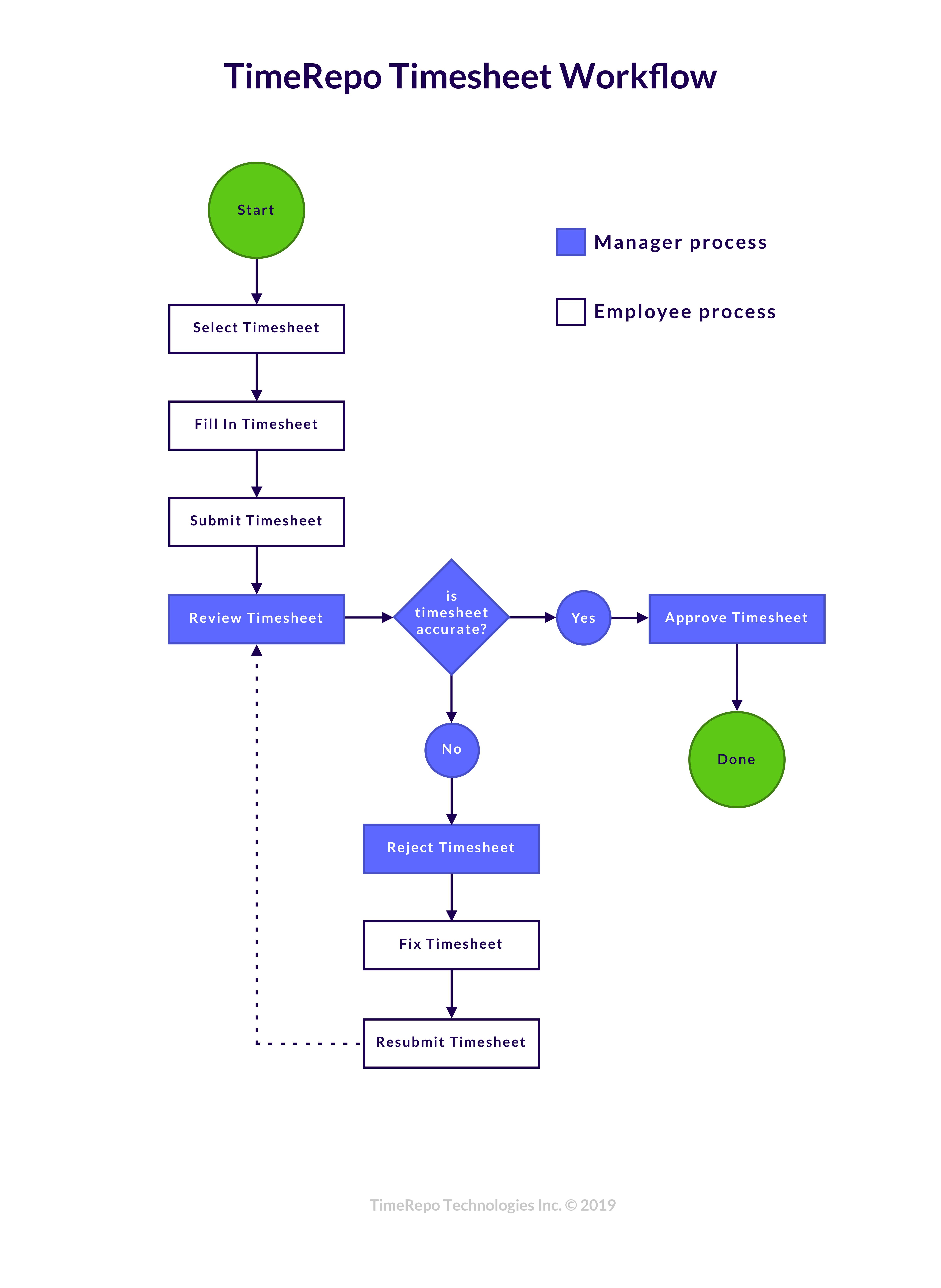 TimeRepo Timesheet Workflow