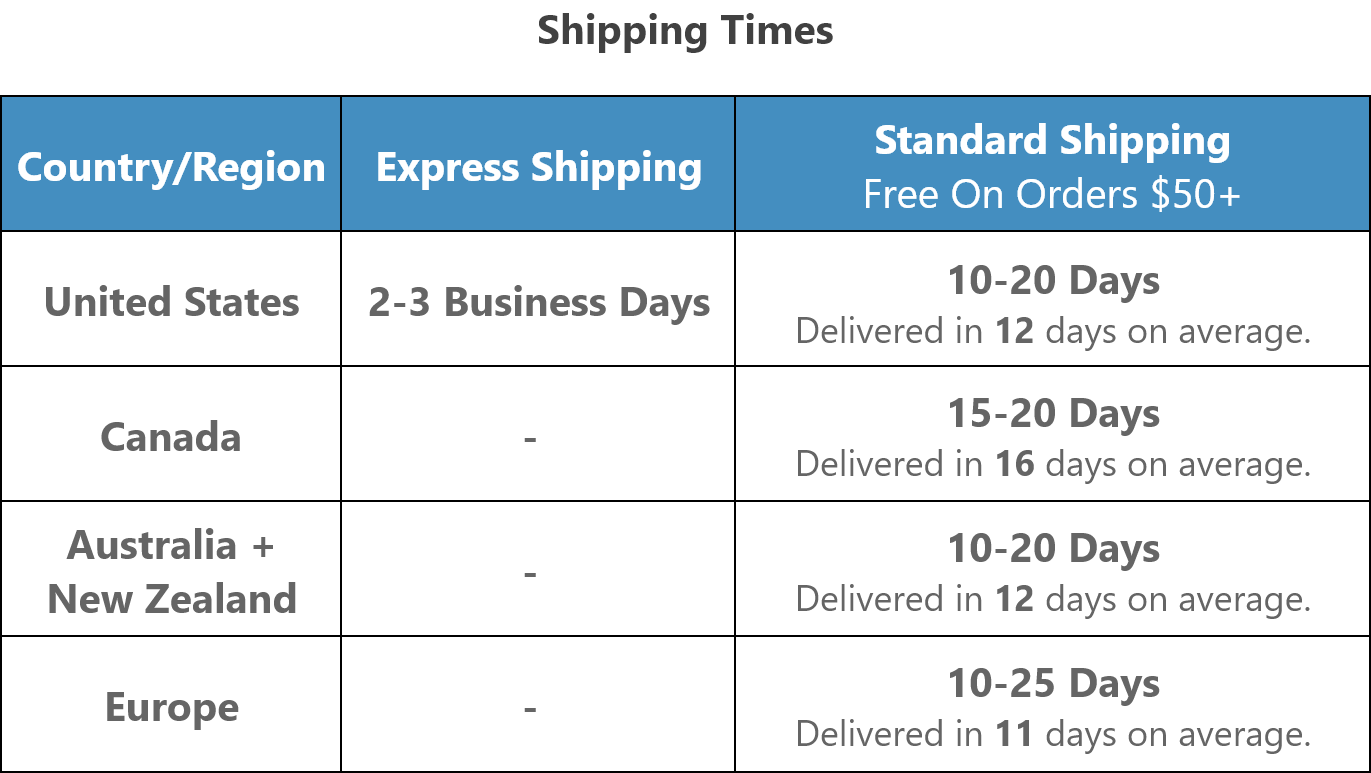 Please allow an additional 2-4 business days for processing time.